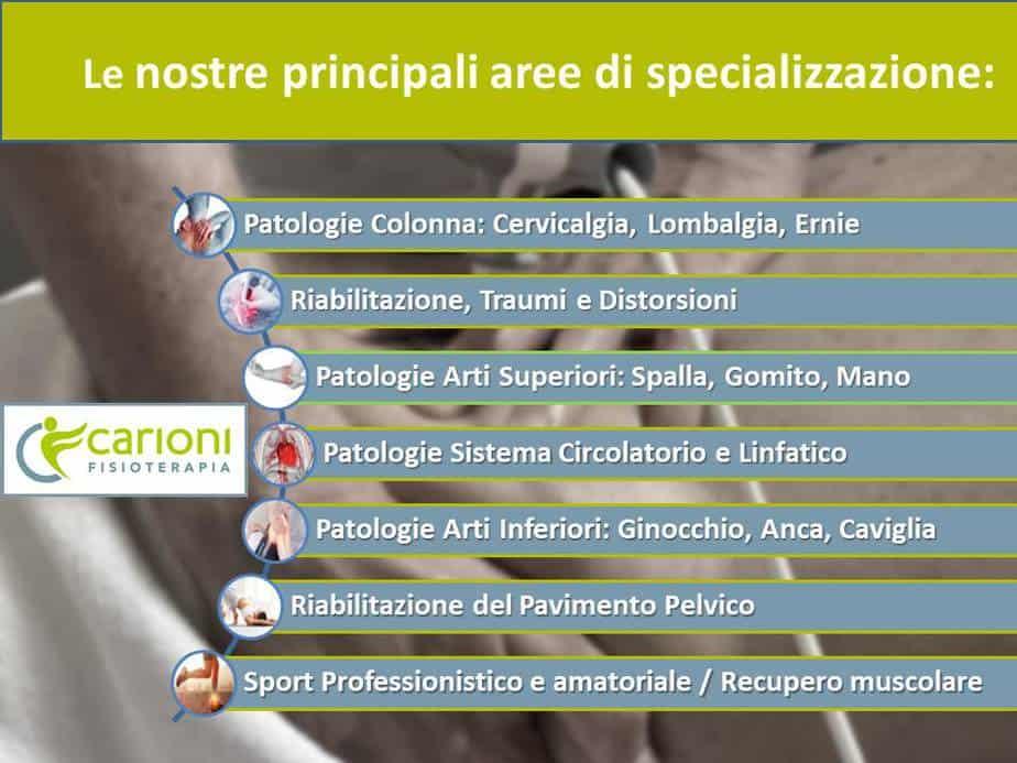 Elenco Trattamenti e Pagologi del Centro Carioni: il tuo riferimento per la Fisiopterapia a Cassno D'Adda